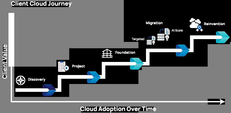 Client Cloud Journey